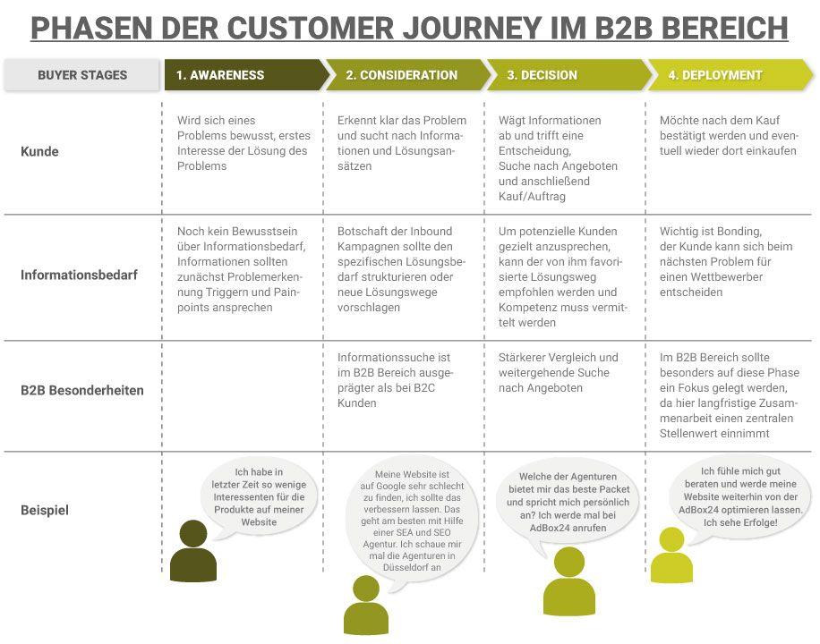 Best Practices Fur Ihre Konversionsstarke Landingpage Im B2b Adbox24 In 2020 Landingpage Inbound Marketing Performance Marketing