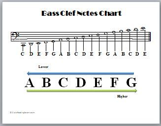 Bass Clef Notes Chart Easy To Read Chart To Help Beginner Piano