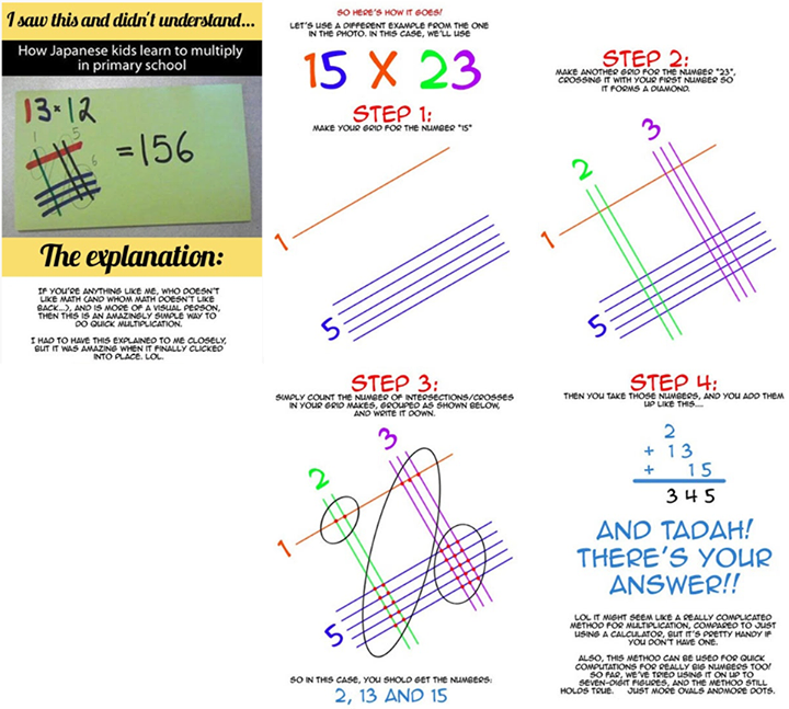 Alternative way to do multiplication Math Different