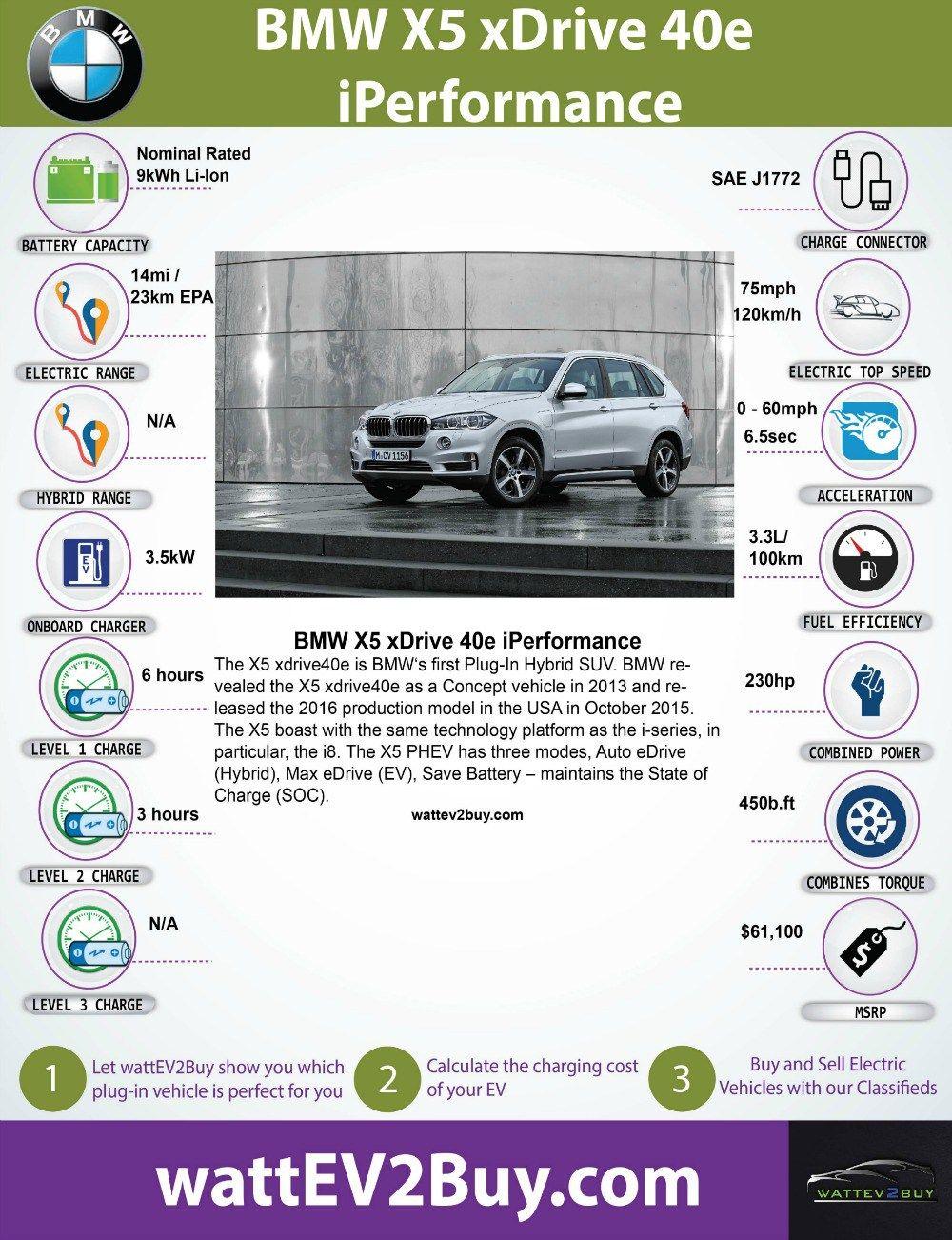 Bmw X5 Xdrive40e Plug In Hybrid Electric Vehicle Electric Cars