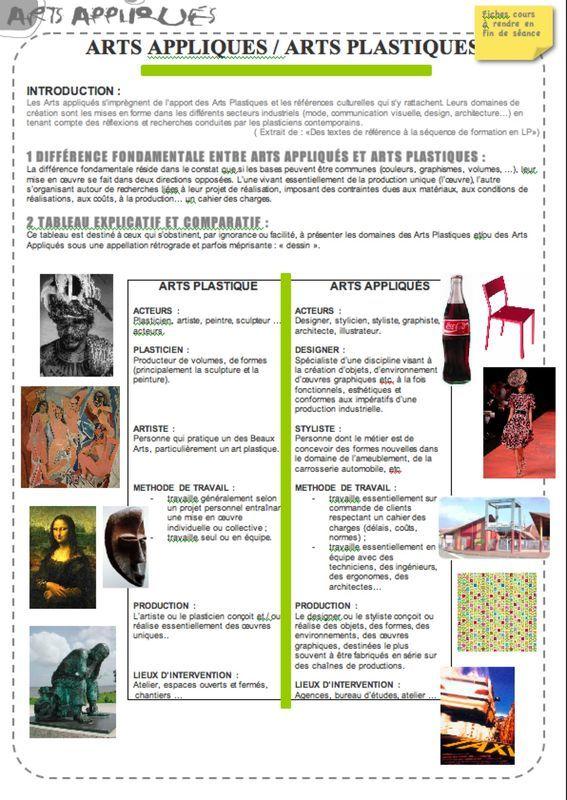 Arts Appliques Arts Plastiques Artzabertene Art Plastique Art Applique Histoire De L Art
