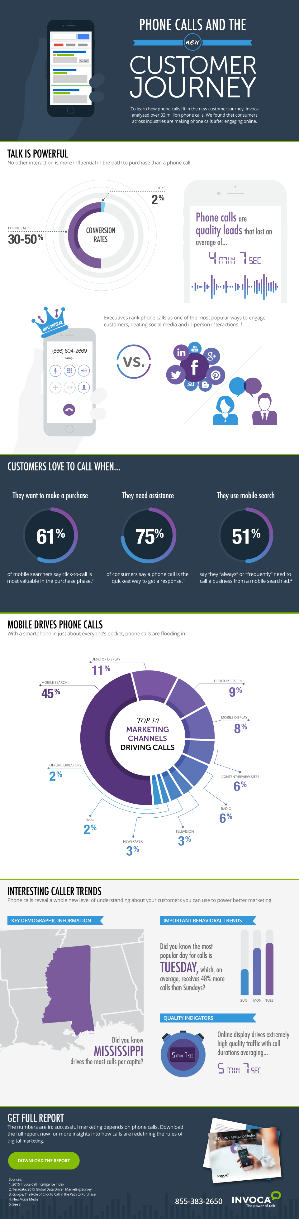Phone Calls and the New Customer Journey #infographic
