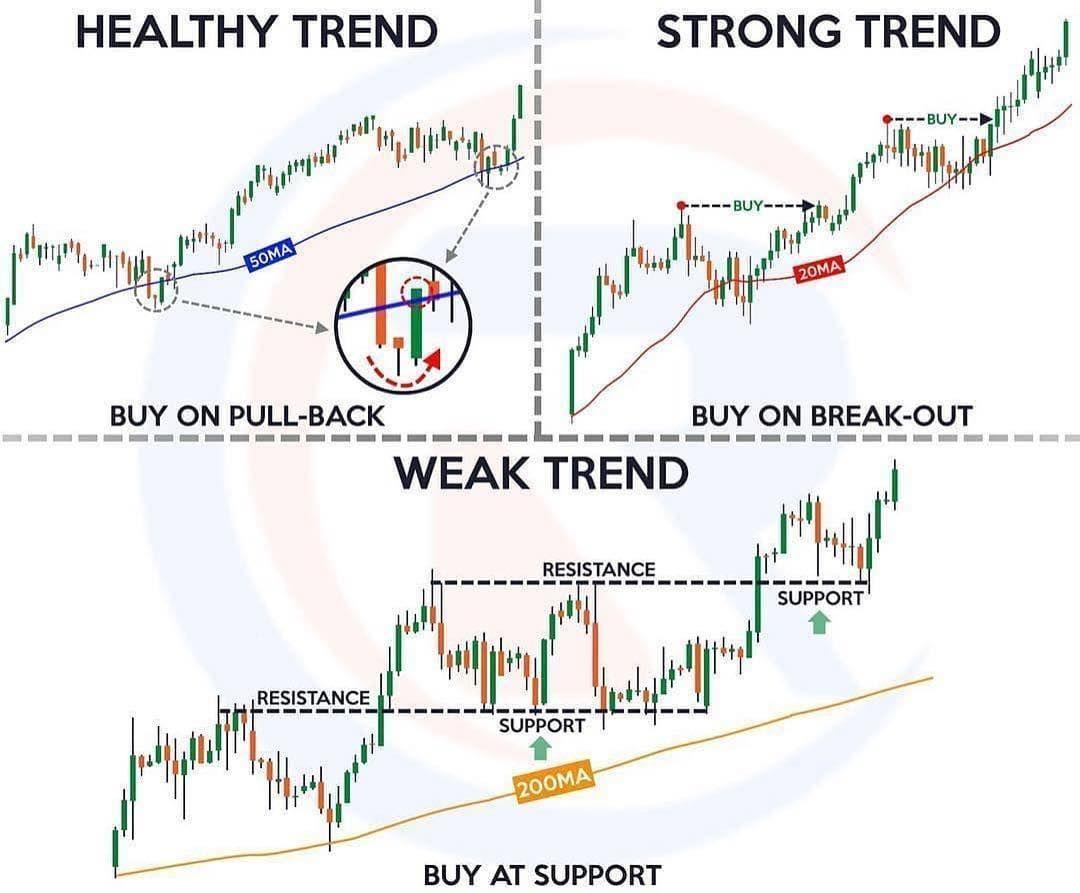 tren sistem trading berikut