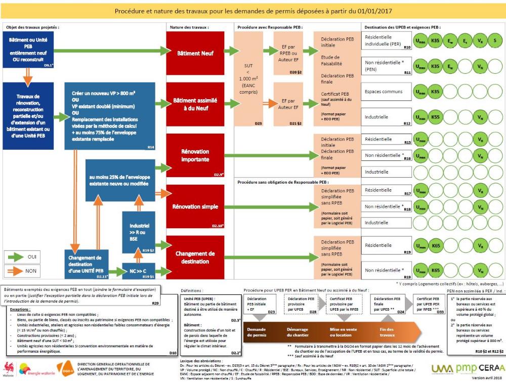 Logigramme PEB Site énergie du Service Public de Wallonie