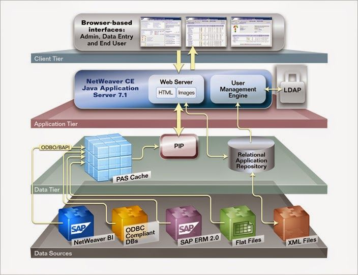 معمارية خدمات المؤسسات Enterprise Services Architecture Esa Web Server Sap Sql