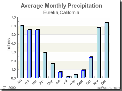 Climate In Eureka California California Climates Los Angeles County