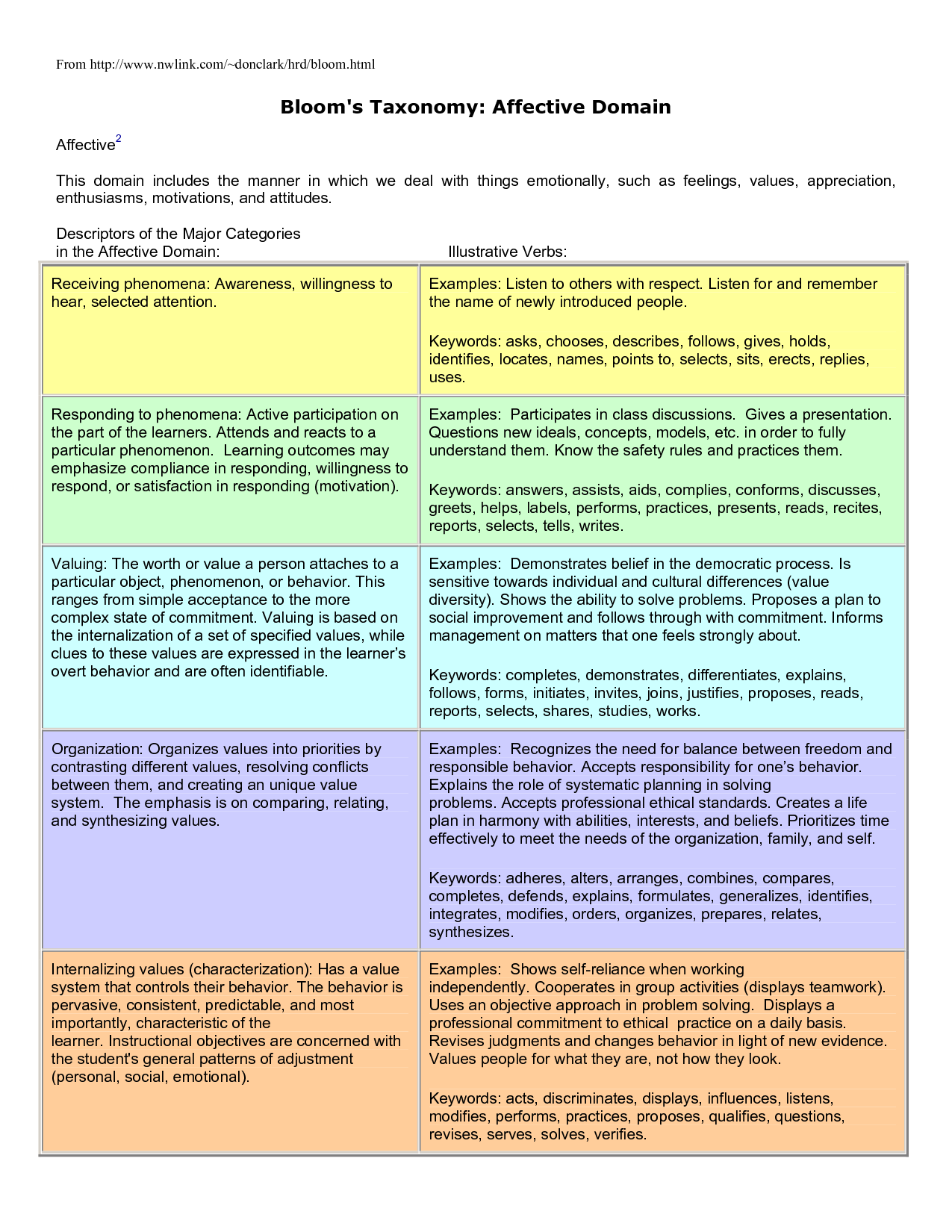 Blooms Taxonomy Affective Domain Blooms Taxonomy Affective - Bloom taxonomy lesson plan template
