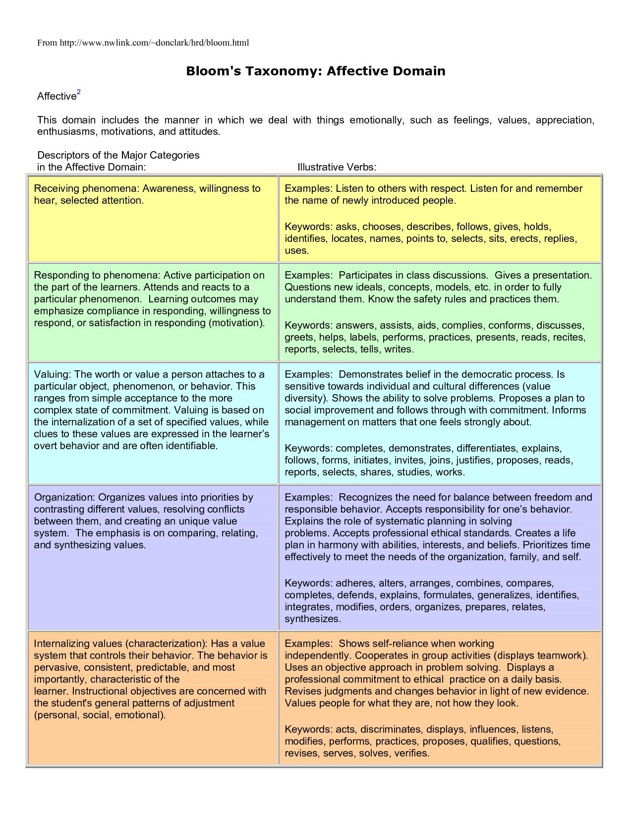 Affective domain lesson plan