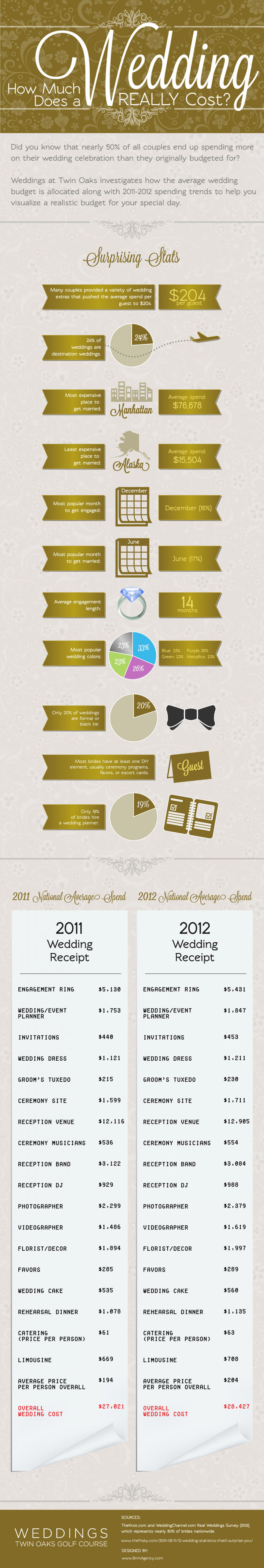Infographics Submission Website Wedding costs