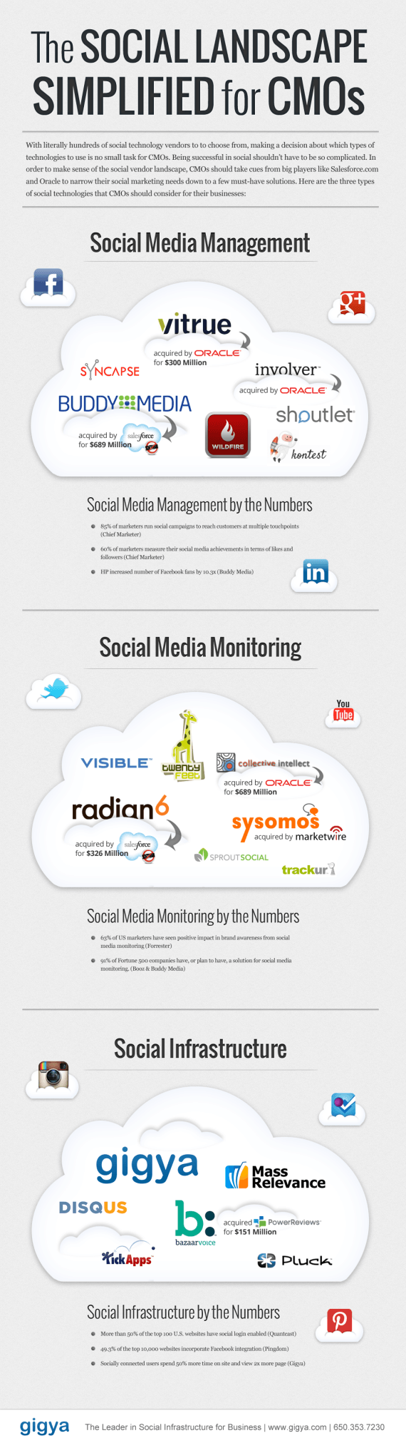 Social Media Tools - Content-Management, Monitoring & Features in #infographic.  While check out #knackmap. To help you achieve your social media goal, all in one place. Learn more at knackmap.com