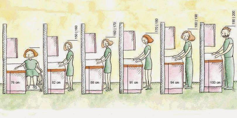 alturas+bancadas+e+armários+cozinha+ergonomia.jpg (810×405)