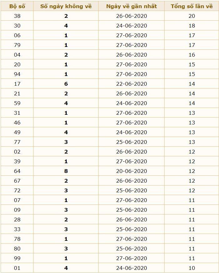 dự đoán xsmb 28/6 - Dự đoán kết quả xsmb ngày 28/6/2020 1