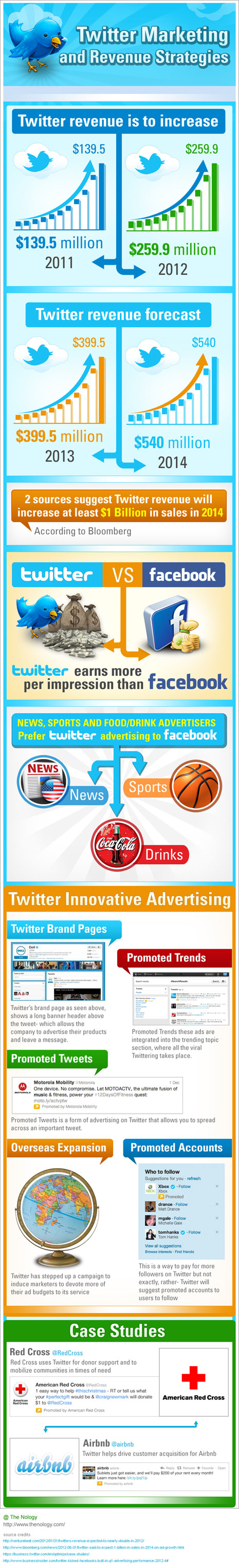 Twitter marketing and revenue strategies #infographic