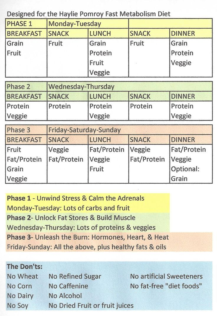 Decisive image with regard to fast metabolism diet printable food list