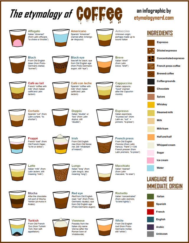 My New Infographic On The Etymology Of Coffee Infographics Coffee Infographic Different Coffee Drinks Espresso Drink Recipes