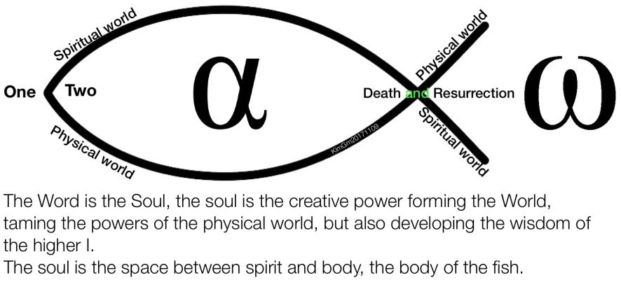 The Ichthus And The Infinity Symbol Infinity Symbol And Symbols