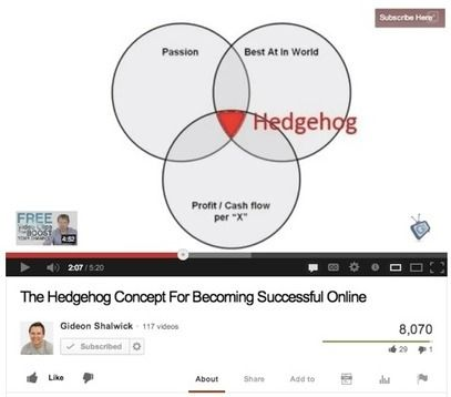 YouTube Success: How to Create a Successful YouTube Channel | Social Media Examiner