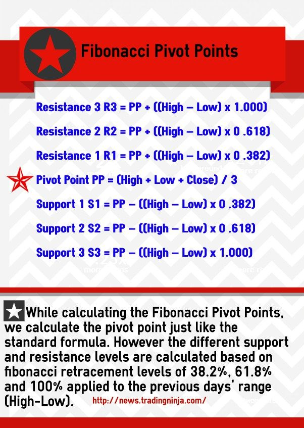 Fibonacci Pivot Point Fibonacci Investing Stock Trading