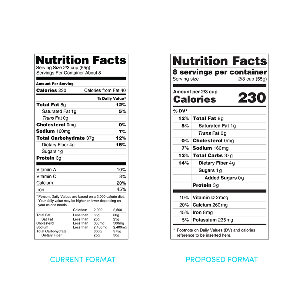 Fda Proposes Most Significant Update To Nutrition Facts Labeling In 20 Years Nutrition Facts Nutrition Facts Label Nutrition Facts Design