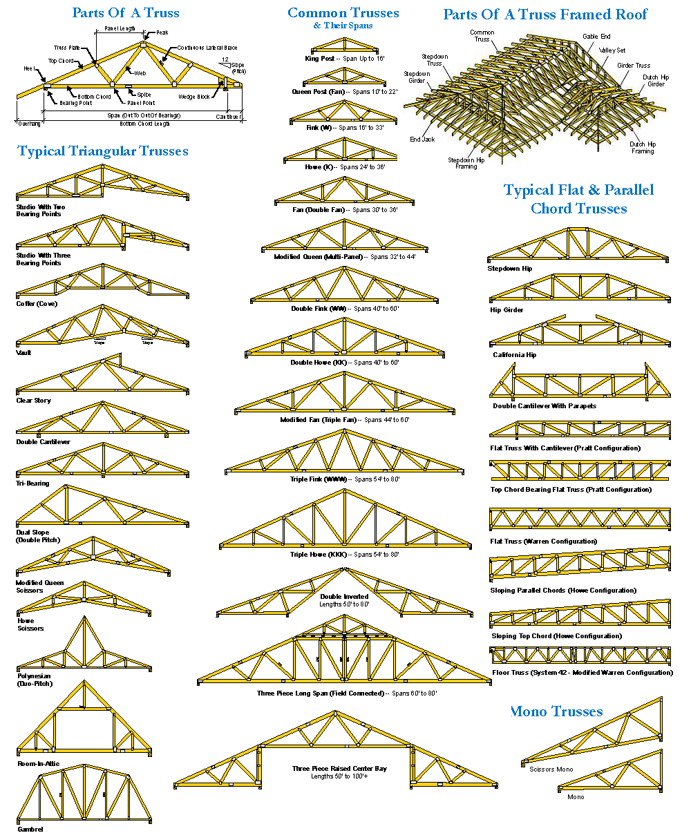 Pin By Pierre Michel Amadry On Carport In 2020 Roof Truss Design Roof Trusses Roof Structure