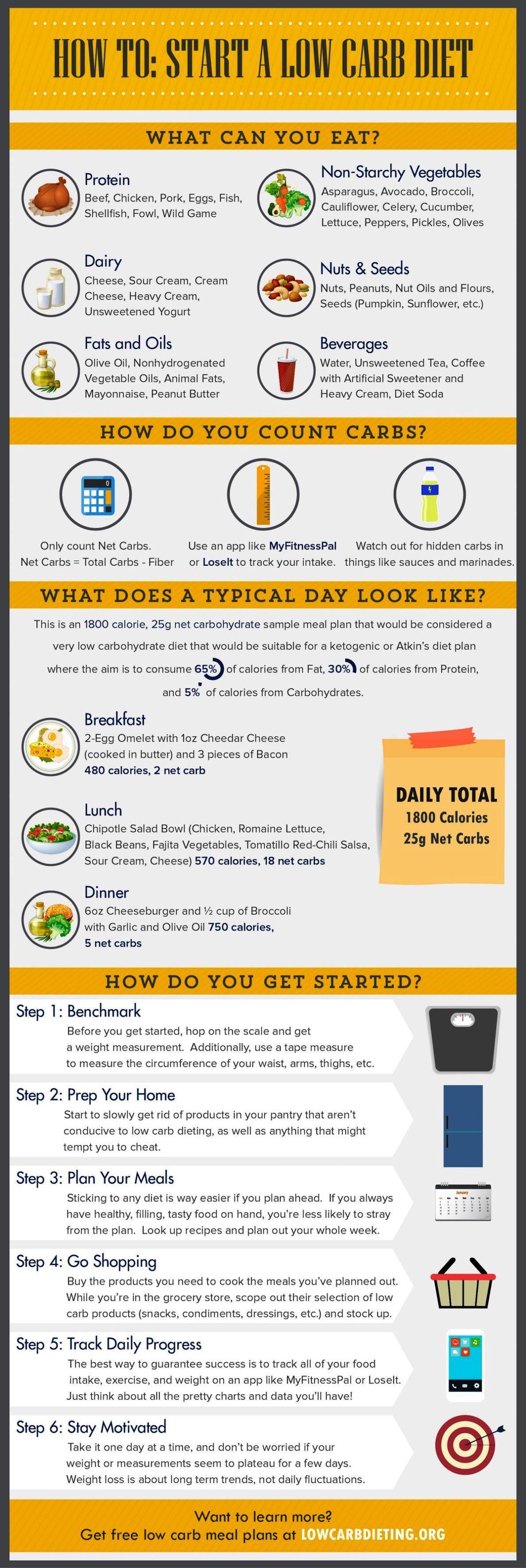 No Carb Diet Results Atkins Diet Plan Pakistan Diat No Carb Diaten Kohlenhydratarme Diat