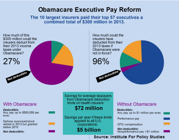 Obamacare Executive Pay Reform Health Insurance Info Health