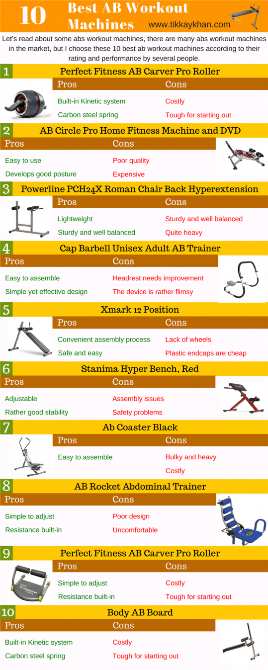 Best Abs workout machines  Find the best ab machine at lowest price with good quality. Train your abs fast.  #abs  #absmachine  #sixpack  #tikkaykhan #Mobilityexercises #sideabworkouts