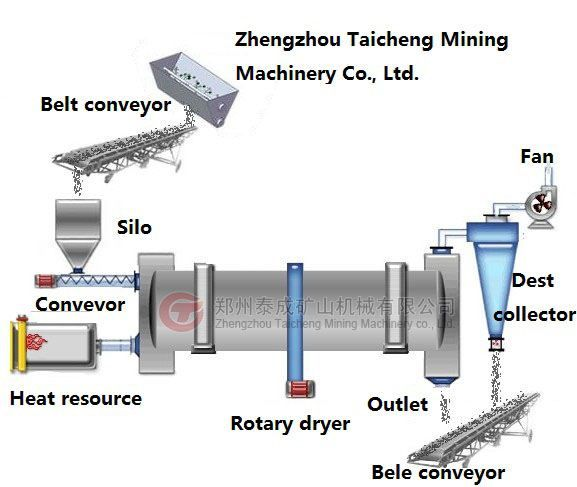 The Good Rotary Dryer Parts For Rotary Dryer Price For Supplier Rotary Dryer Parts Conveyor