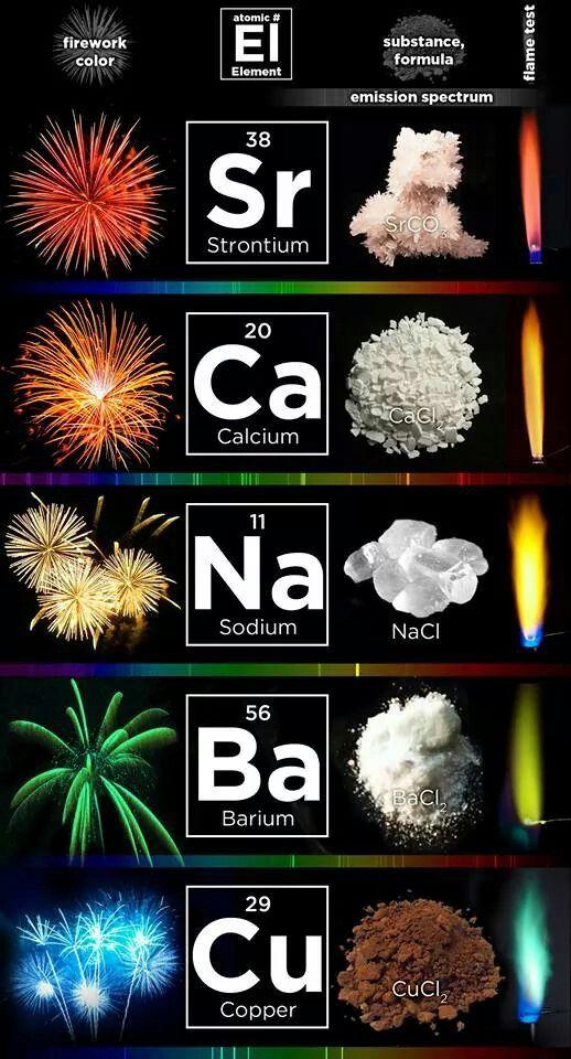 Elementos químicos elements químics_fotos Pinterest Elementos - new tabla periodica de los elementos quimicos vanadio