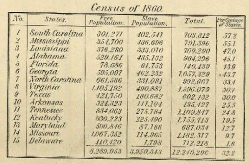 Map Of The Last U S Slave Census 1860 By Gwen Sharp Phd The