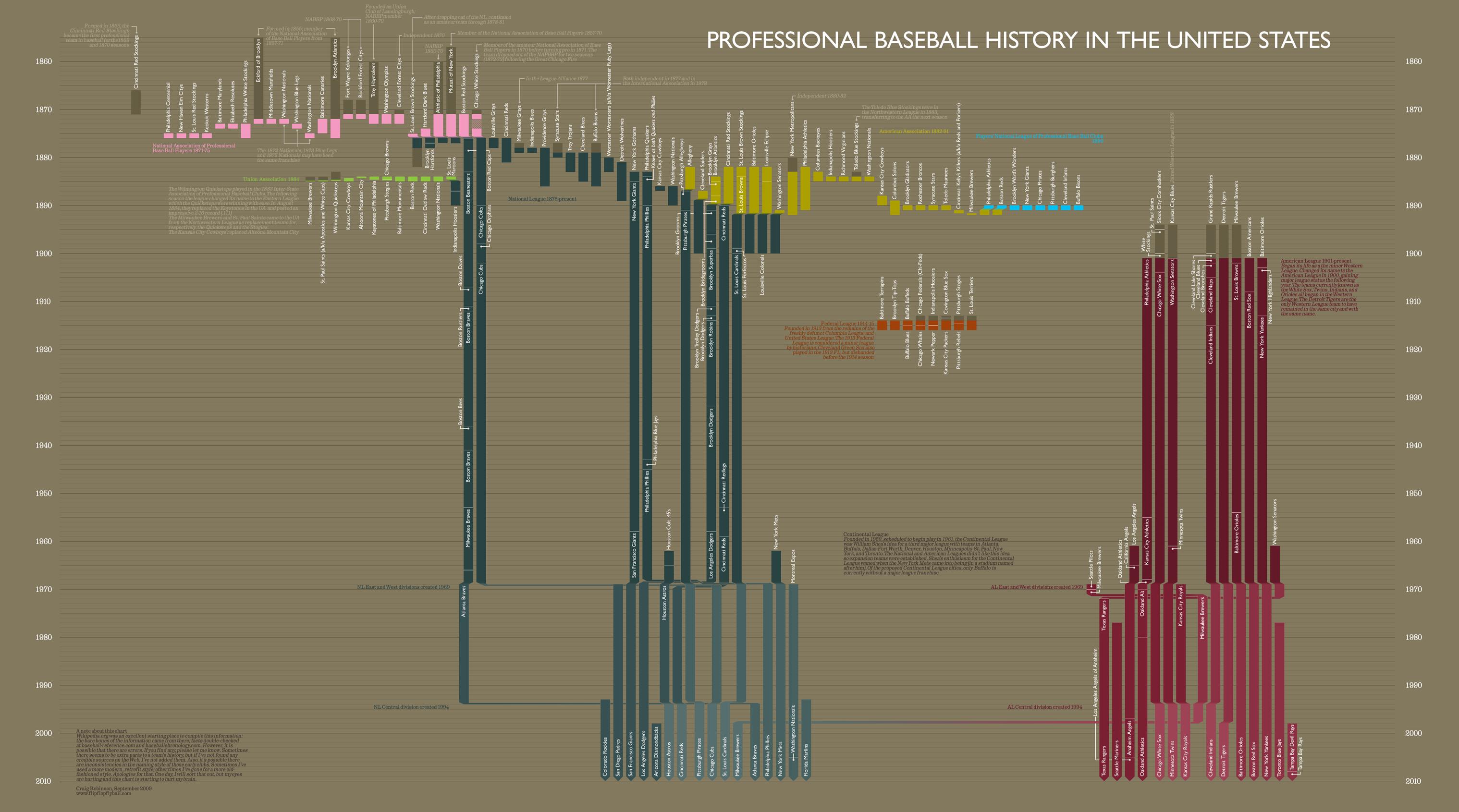 Mlb Records Baseball History Professional Baseball Fly Ball