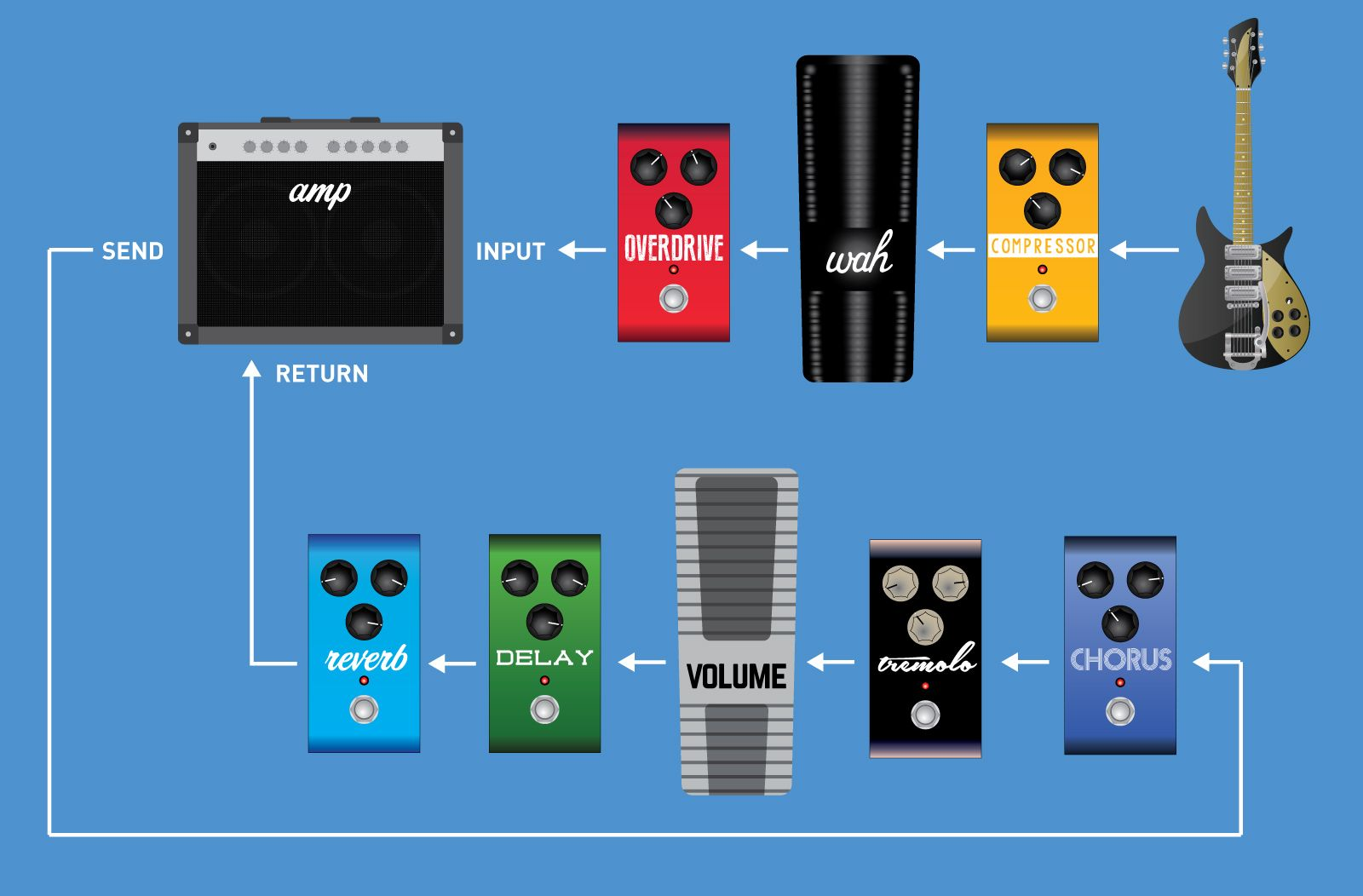 Setting Up Your Effect Signal Chain Strymon Guitar Pedals Pedalboard Pedalboard Setup