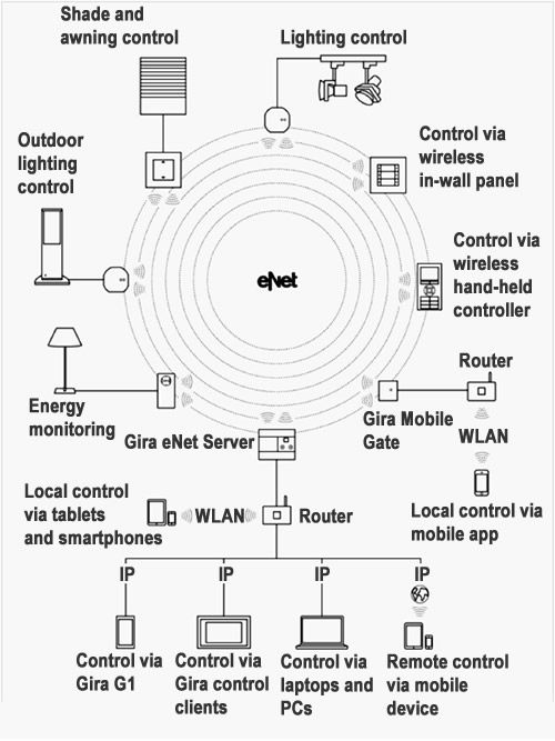Diagram of a Gira eNet system using the Gira eNet Server