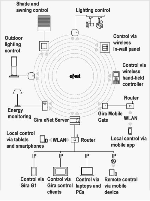 Diagram of a Gira eNet system using the Gira eNet Server for ...