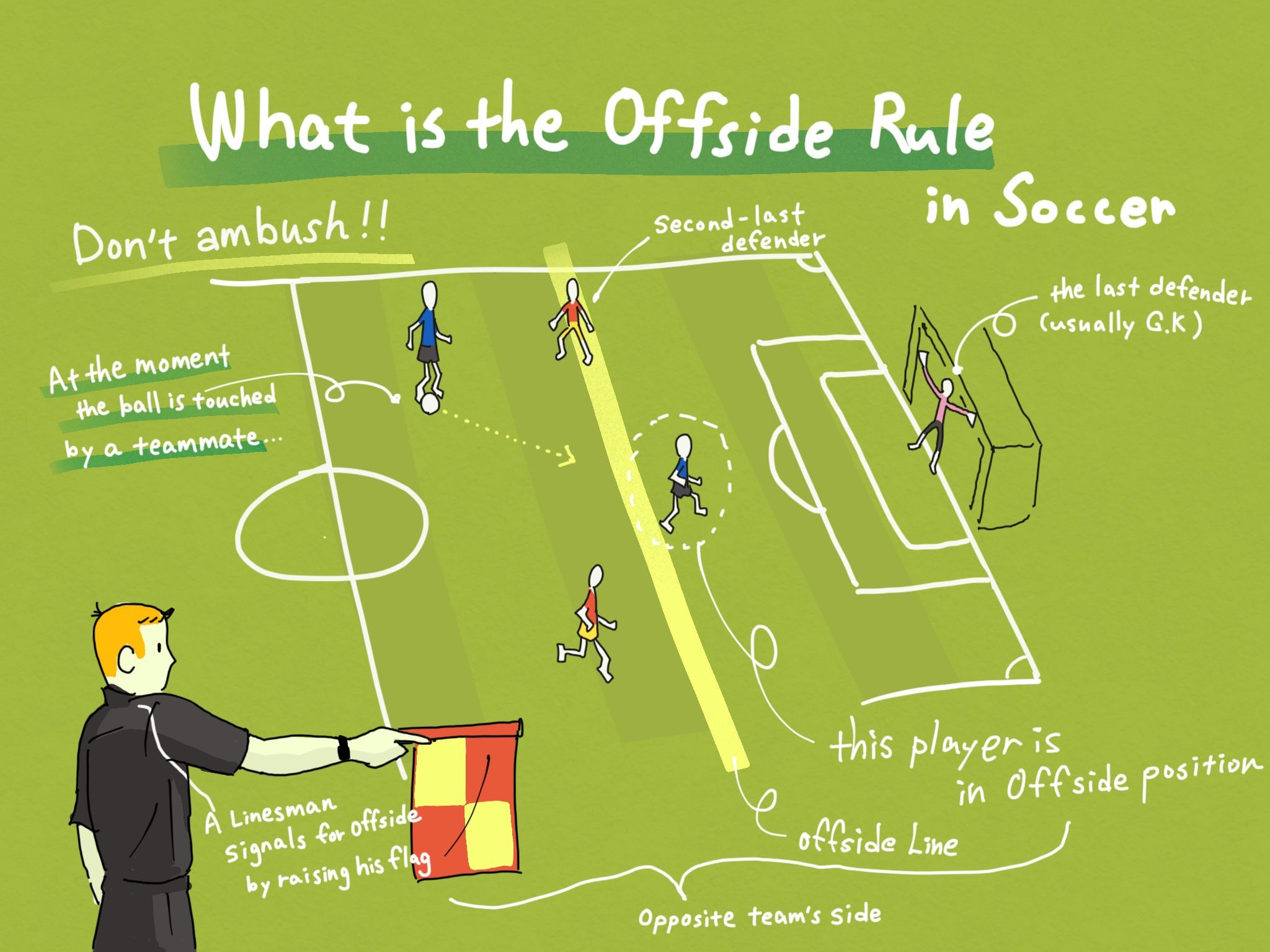 What Is The Offside Rule In Soccer Image Offside Rule Soccer Images Soccer