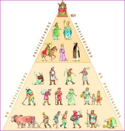 Pirámide Social Carolingia Edad Media Artesanías