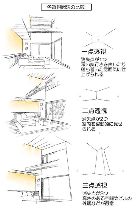 人物と背景のパースを合わせよう 室内を描くのに適した透視図法の