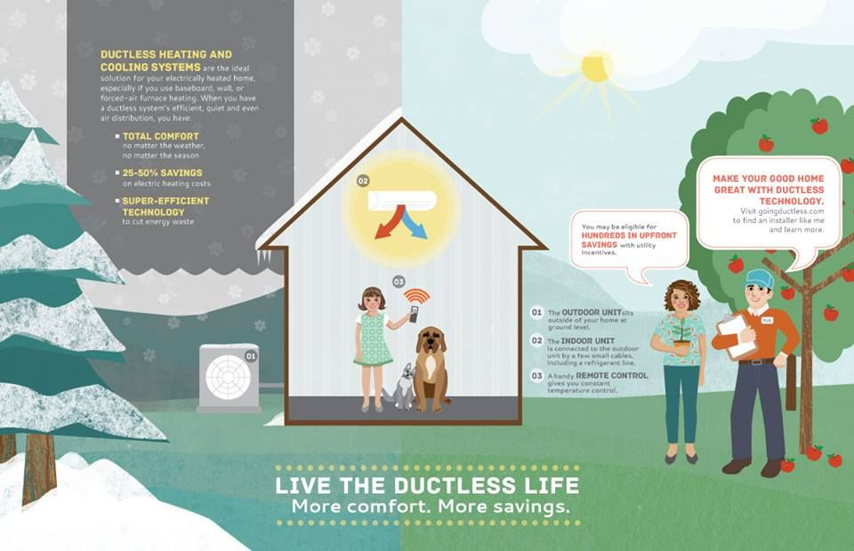 What S It Like To Live The Ductless Life See How A Ductless