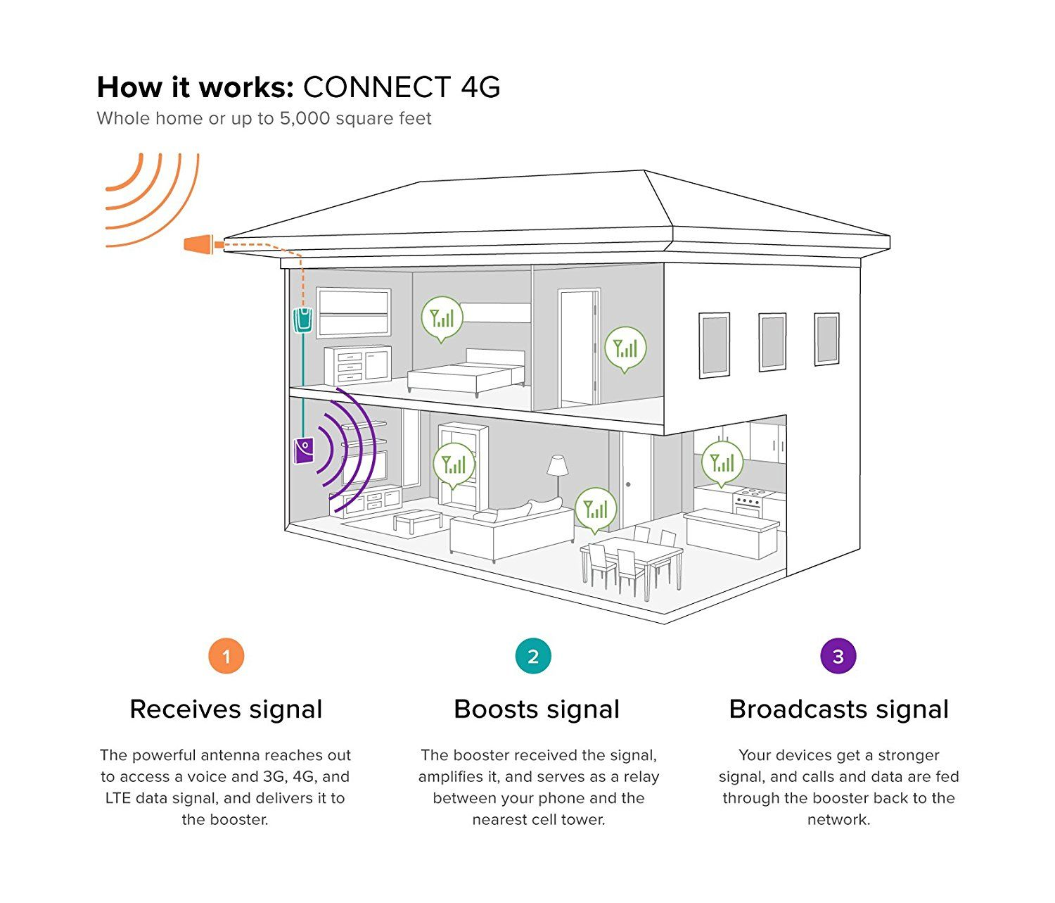 Amazon.com: weBoost Connect 4G Indoor Cell Phone Signal