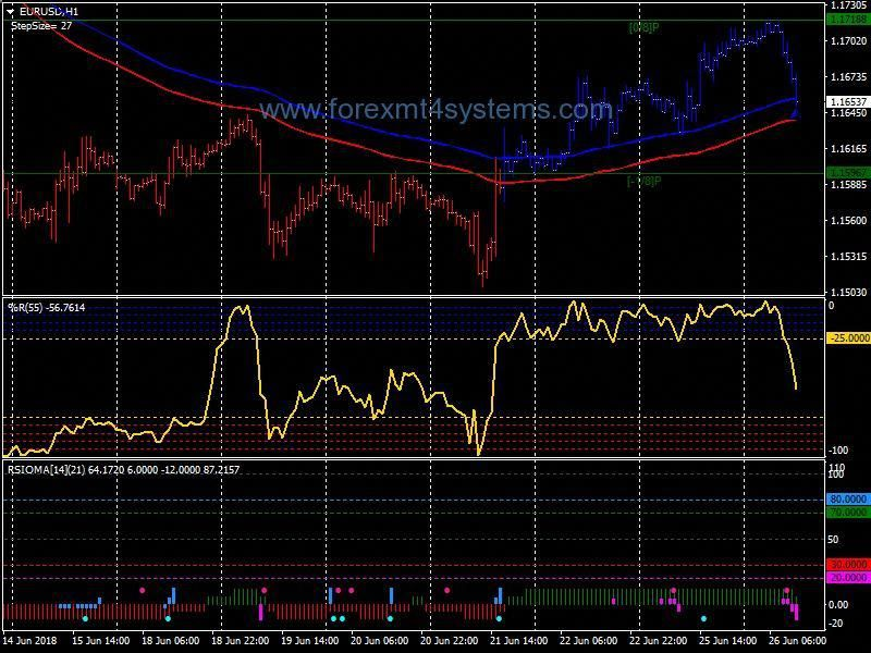 Pin By Carollope On Forex Trading System Forex Trading Basics