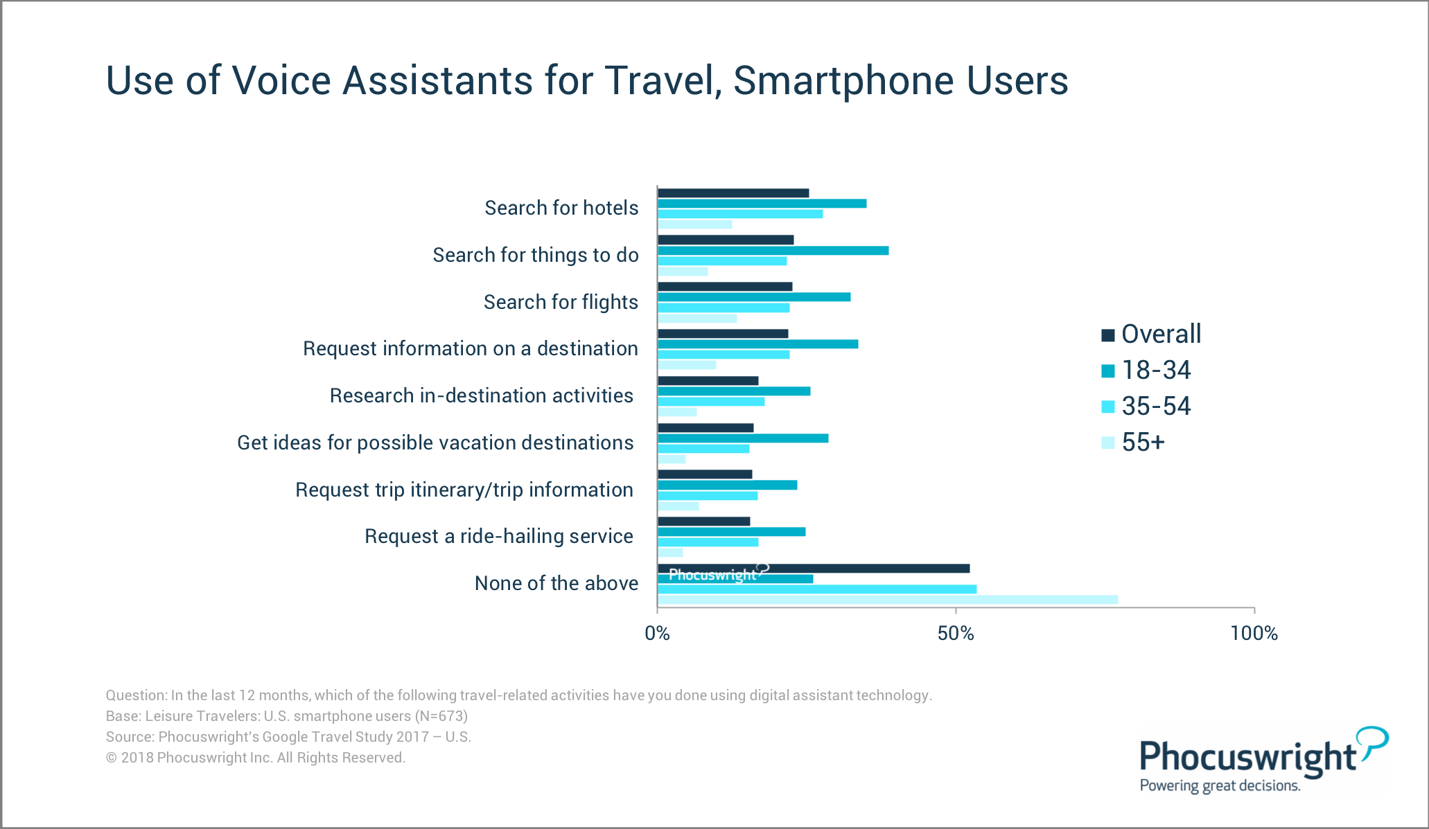 Use Of Voice Assistants For Travel Smartphone Users Phocuswright Voice Assistant Hotel Search Trip
