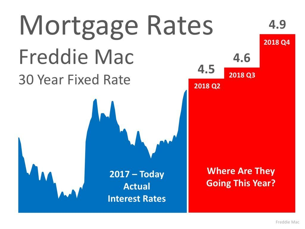 Why It S A Good Idea To Buynow Tylertxrealestate Redleafrealestate Mortgage Fixed Rate Mortgage Mortgage Mortgage Rates