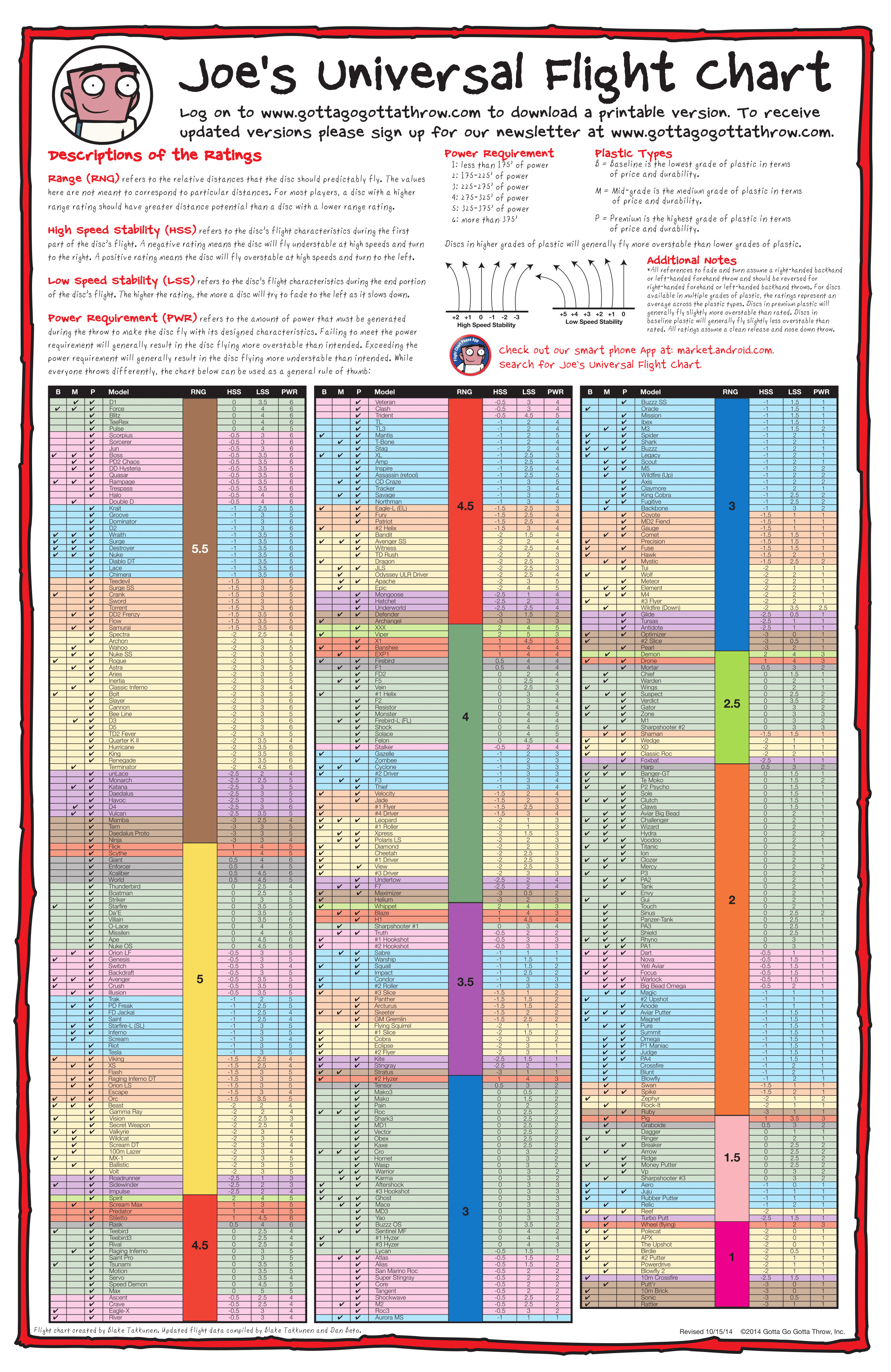 colorflightchart  also vibram flight charts girls  golf pinterest disc rh