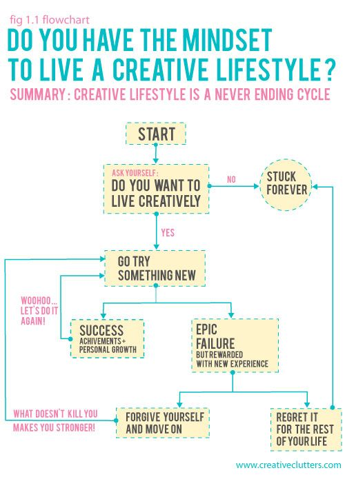 Creative Lifestyle Mindset Flowchart Creative Lifestyle Is A