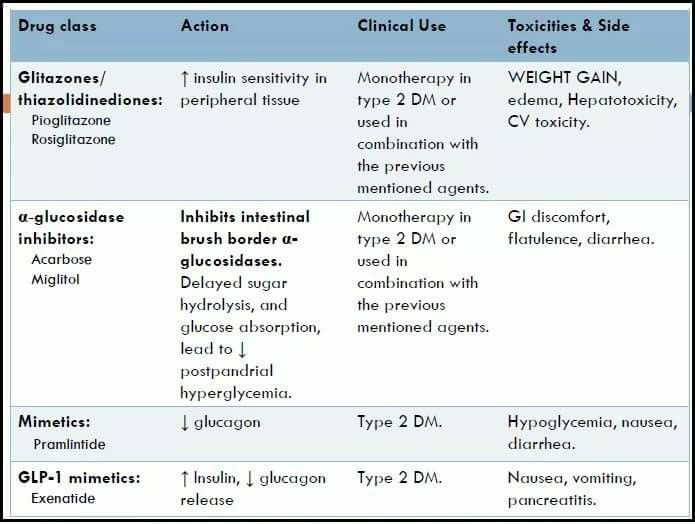 Dm drugs pharmacology Pinterest Pharmacology - drug classification chart