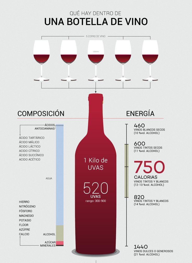 Resultado de imagen para Composición química del vino.