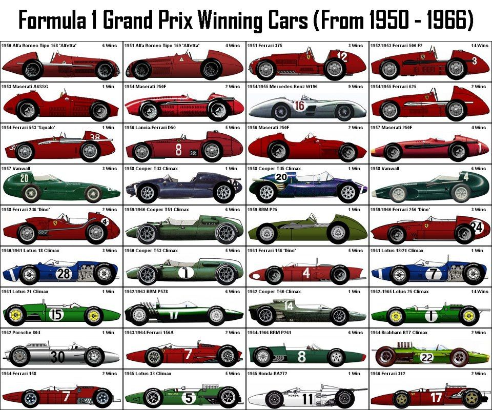 F1 Grand Prix Winning Cars (1950-1966)