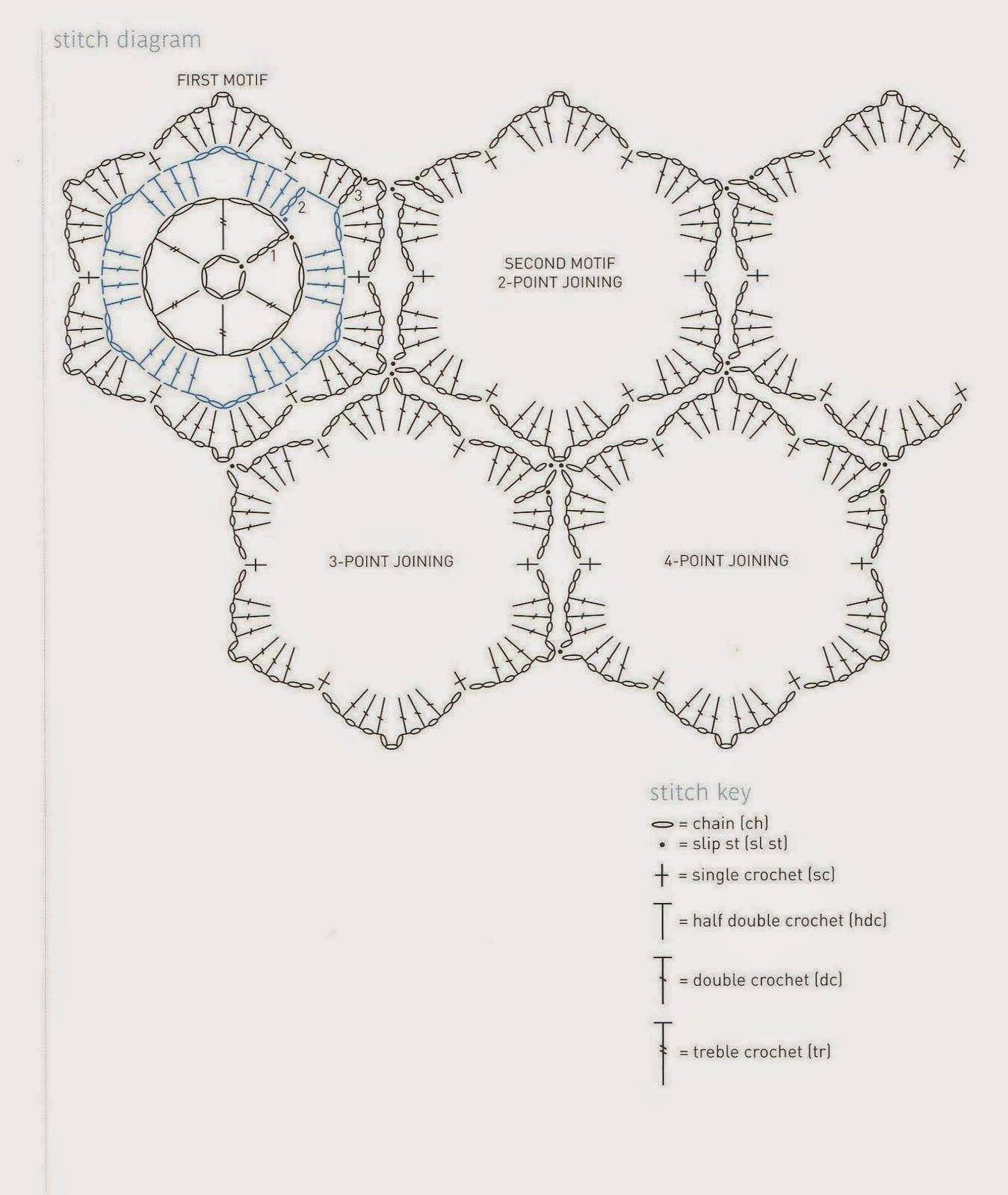 PATRONES GRATIS DE CROCHET: Patrón de un bonito chal, bufanda a ...
