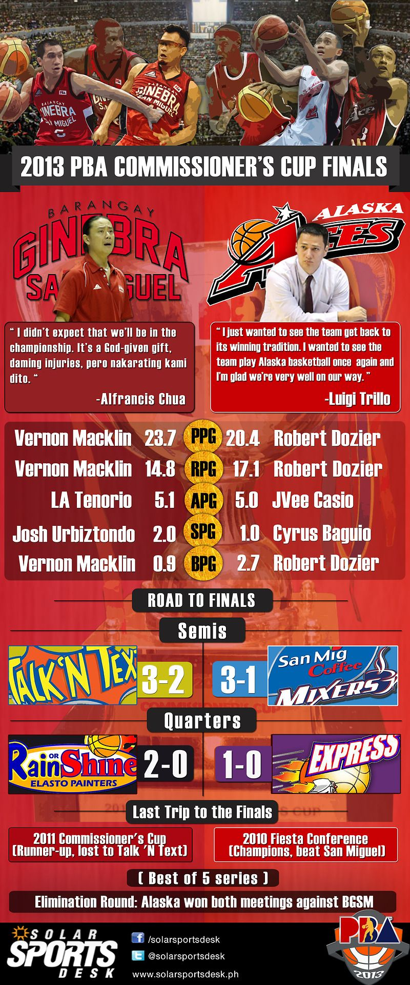 PBA Commissioner's Cup Finals Preview: Alaska vs Ginebra | solarsportsdesk.ph