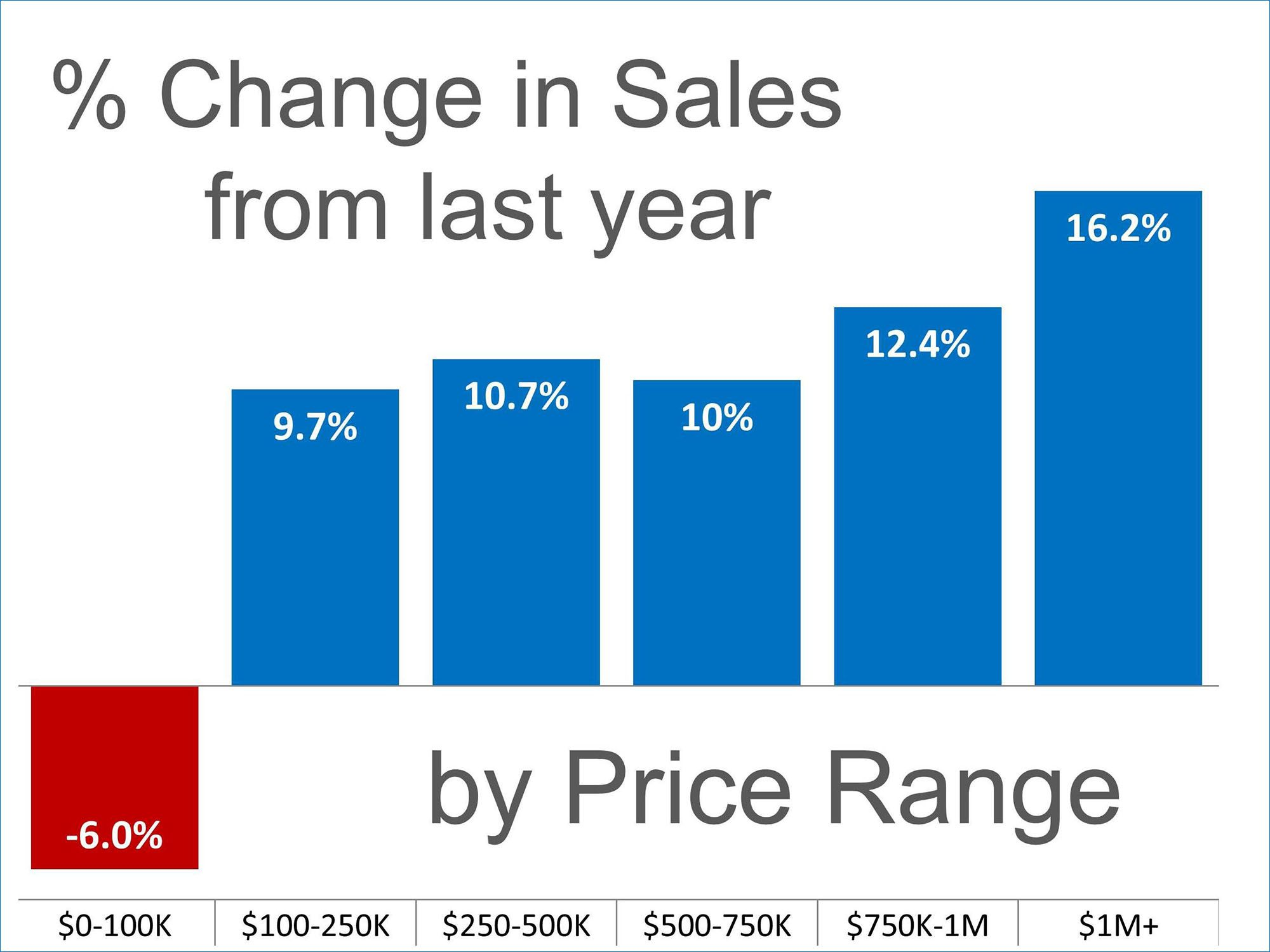 Sales Up In Almost Every Price Range Keeping Current Matters Real Estate Buyers Real Estate Marketing Mortgage Info